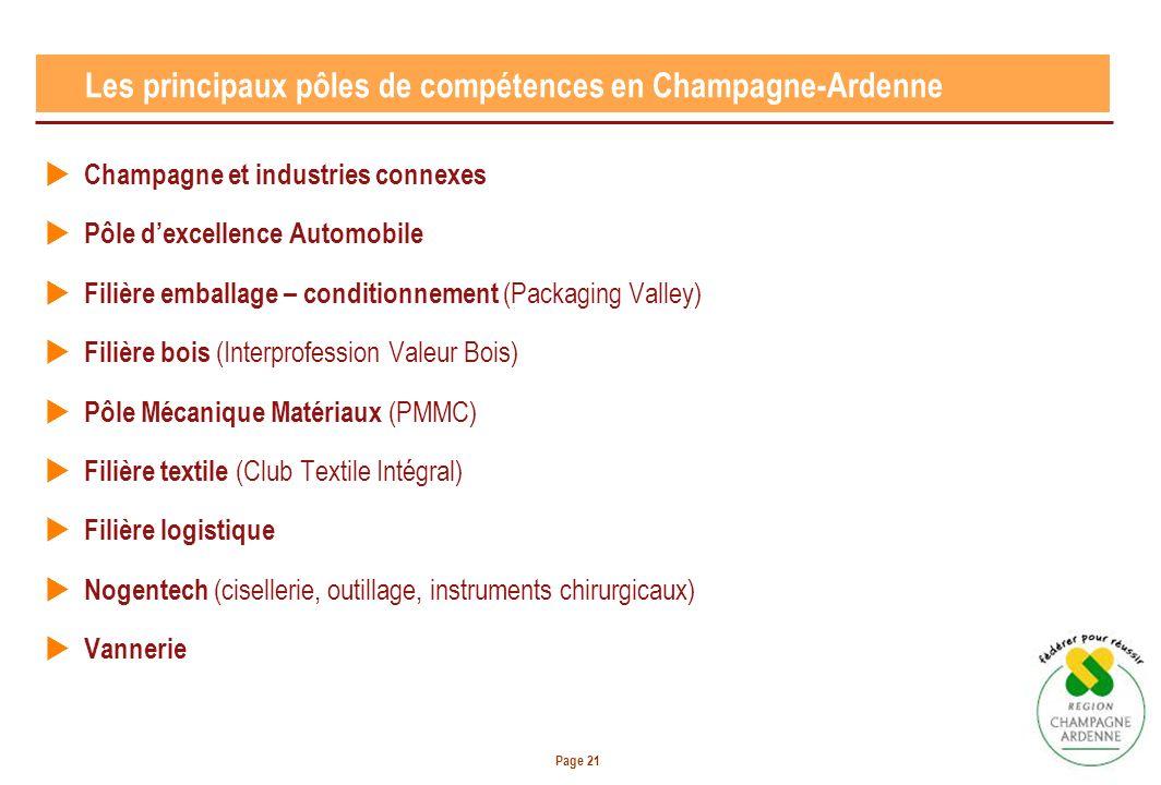 Page 21 Champagne et industries connexes Pôle dexcellence Automobile Filière emballage – conditionnement (Packaging Valley) Filière bois (Interprofess