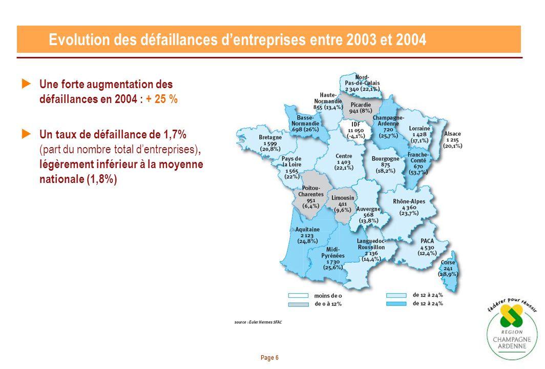 Page 6 Evolution des défaillances dentreprises entre 2003 et 2004 Une forte augmentation des défaillances en 2004 : + 25 % Un taux de défaillance de 1
