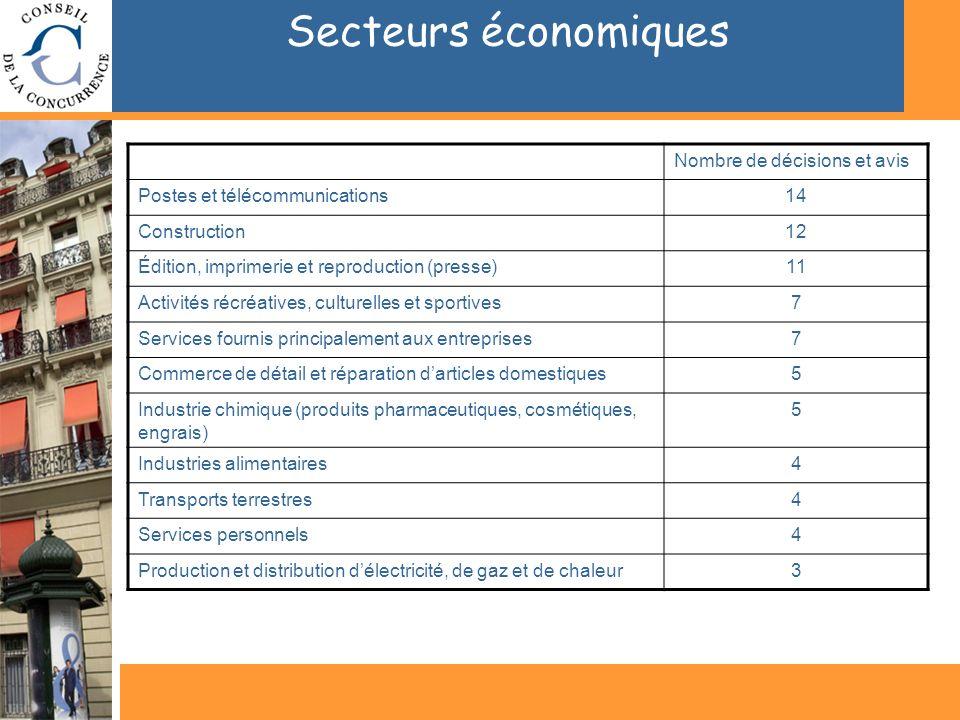 Secteurs économiques Nombre de décisions et avis Postes et télécommunications14 Construction12 Édition, imprimerie et reproduction (presse)11 Activité