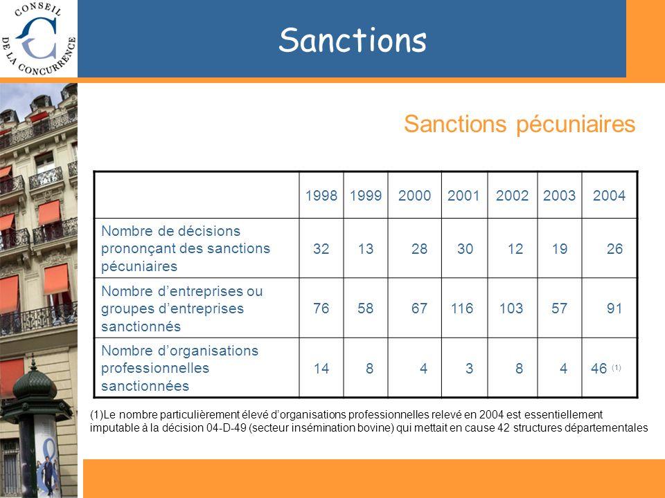Sanctions Sanctions pécuniaires 1998199920002001200220032004 Nombre de décisions prononçant des sanctions pécuniaires 32132830121926 Nombre dentreprises ou groupes dentreprises sanctionnés 7658671161035791 Nombre dorganisations professionnelles sanctionnées 148438446 (1) (1)Le nombre particulièrement élevé dorganisations professionnelles relevé en 2004 est essentiellement imputable à la décision 04-D-49 (secteur insémination bovine) qui mettait en cause 42 structures départementales
