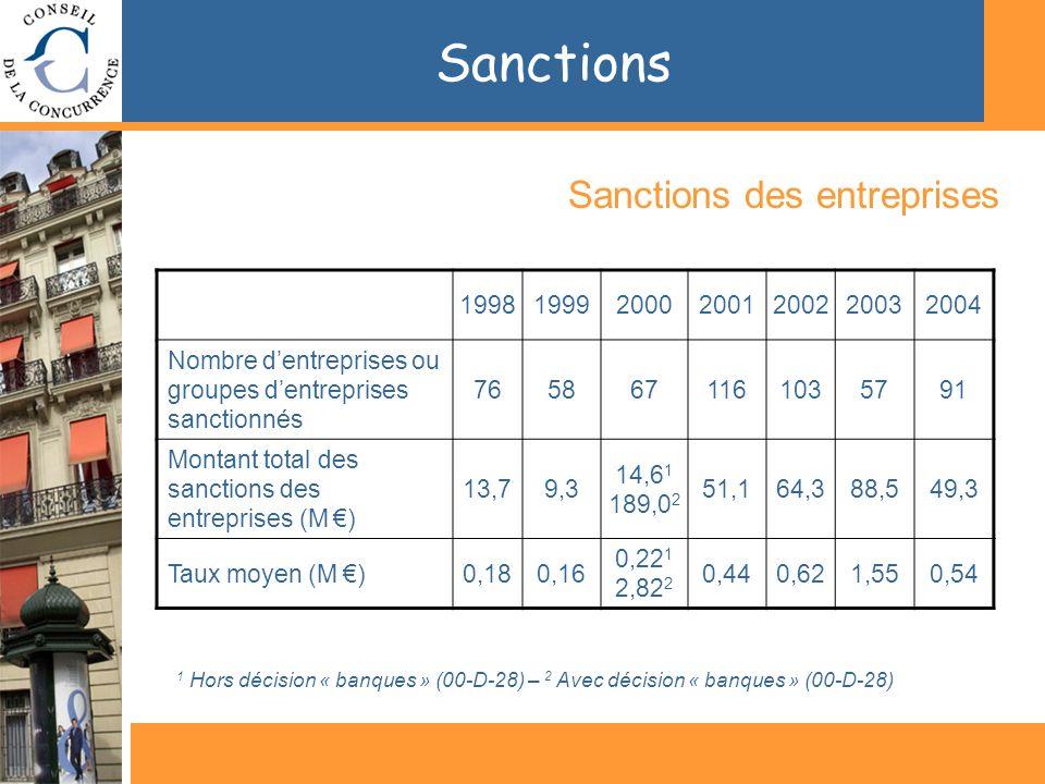 Sanctions Sanctions des entreprises 1998199920002001200220032004 Nombre dentreprises ou groupes dentreprises sanctionnés 7658671161035791 Montant total des sanctions des entreprises (M ) 13,79,3 14,6 1 189,0 2 51,164,388,549,3 Taux moyen (M )0,180,16 0,22 1 2,82 2 0,440,621,550,54 1 Hors décision « banques » (00-D-28) – 2 Avec décision « banques » (00-D-28)