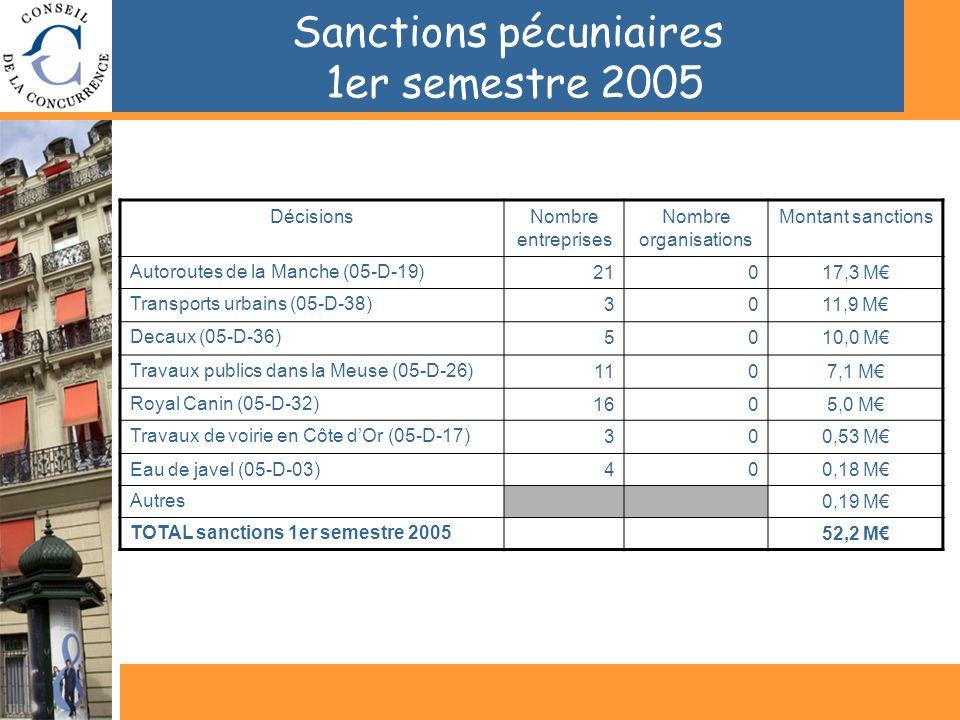 Sanctions pécuniaires 1er semestre 2005 DécisionsNombre entreprises Nombre organisations Montant sanctions Autoroutes de la Manche (05-D-19)21017,3 M Transports urbains (05-D-38)3011,9 M Decaux (05-D-36)5010,0 M Travaux publics dans la Meuse (05-D-26)1107,1 M Royal Canin (05-D-32)1605,0 M Travaux de voirie en Côte dOr (05-D-17)300,53 M Eau de javel (05-D-03)400,18 M Autres------ 0,19 M TOTAL sanctions 1er semestre 200552,2 M