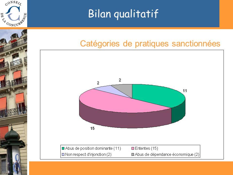 Bilan qualitatif Catégories de pratiques sanctionnées