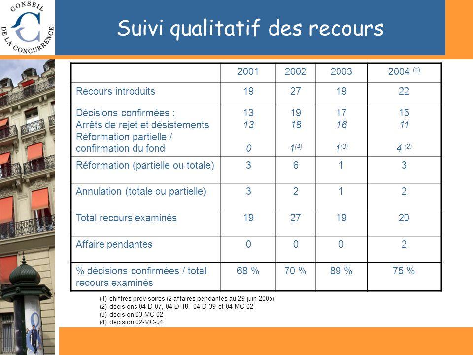 Suivi qualitatif des recours (1) chiffres provisoires (2 affaires pendantes au 29 juin 2005) (2) décisions 04-D-07, 04-D-18, 04-D-39 et 04-MC-02 (3) décision 03-MC-02 (4) décision 02-MC-04 2001200220032004 (1) Recours introduits19271922 Décisions confirmées : Arrêts de rejet et désistements Réformation partielle / confirmation du fond 13 13 0 19 18 1 (4) 17 16 1 (3) 15 11 4 (2) Réformation (partielle ou totale)3613 Annulation (totale ou partielle)3212 Total recours examinés19271920 Affaire pendantes0002 % décisions confirmées / total recours examinés 68 %70 %89 %75 %