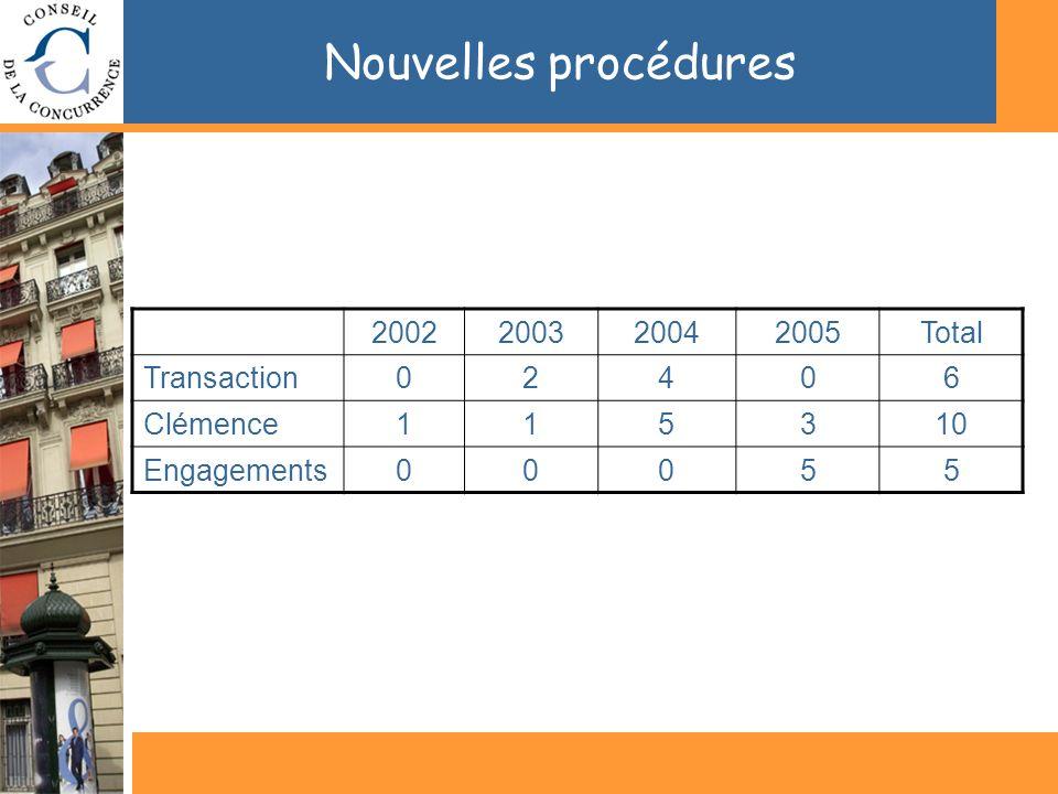Nouvelles procédures 2002200320042005Total Transaction02406 Clémence115310 Engagements00055