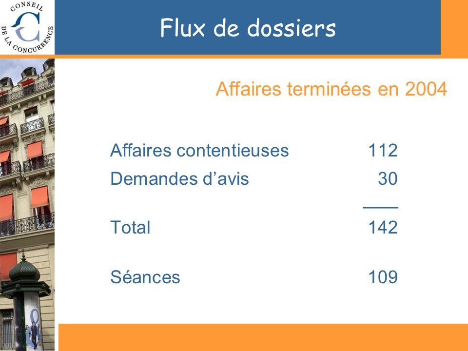 Flux de dossiers Affaires terminées en 2004 Affaires contentieuses112 Demandes davis 30 ___ Total142 Séances109