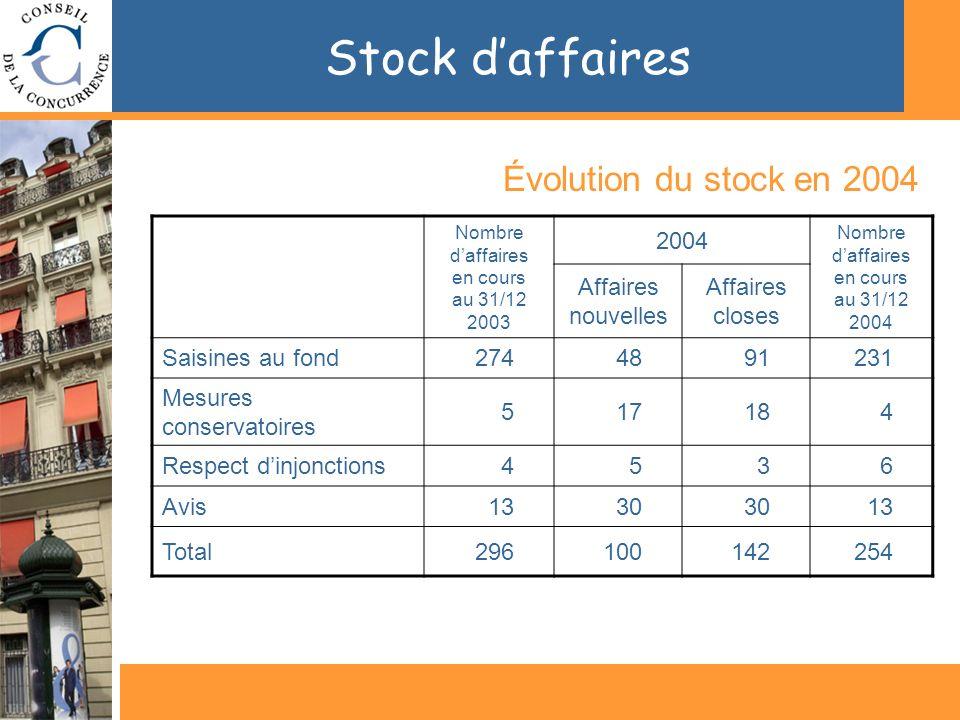 Stock daffaires Évolution du stock en 2004 Nombre daffaires en cours au 31/12 2003 2004 Nombre daffaires en cours au 31/12 2004 Affaires nouvelles Affaires closes Saisines au fond2744891231 Mesures conservatoires 517184 Respect dinjonctions4536 Avis1330 13 Total296100142254