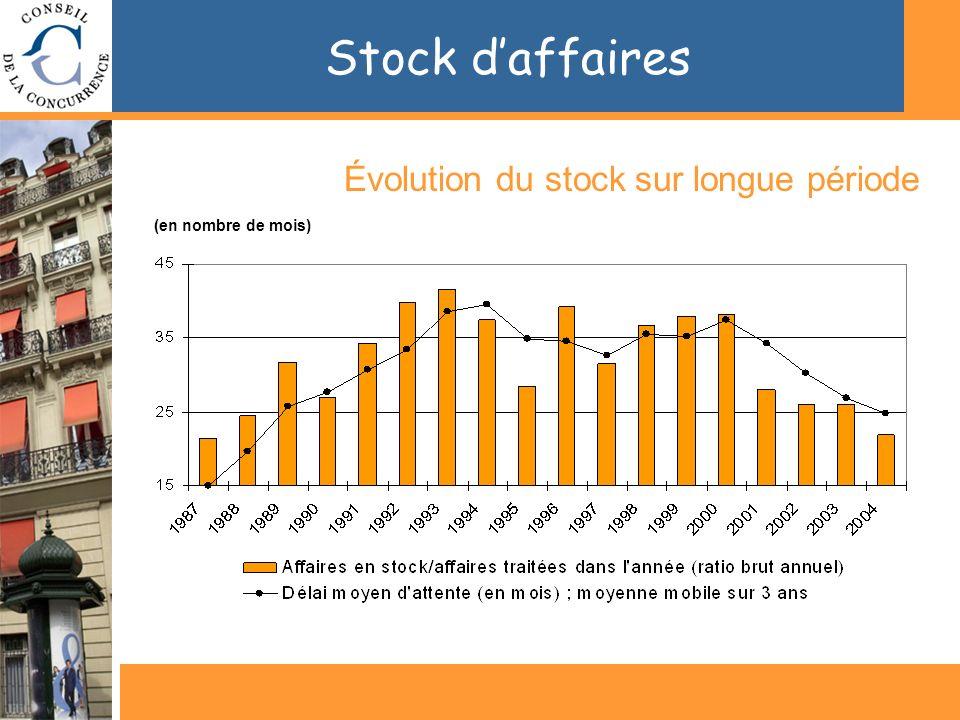 Stock daffaires Évolution du stock sur longue période (en nombre de mois)