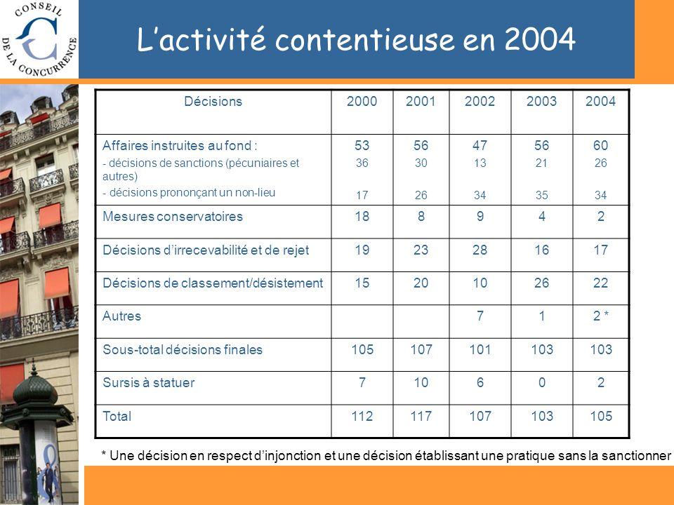 Lactivité contentieuse en 2004 Décisions20002001200220032004 Affaires instruites au fond : - décisions de sanctions (pécuniaires et autres) - décision