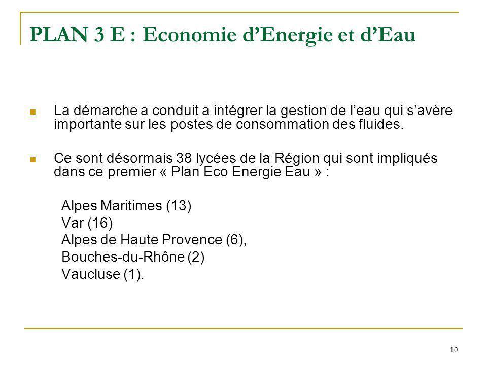 10 PLAN 3 E : Economie dEnergie et dEau La démarche a conduit a intégrer la gestion de leau qui savère importante sur les postes de consommation des fluides.
