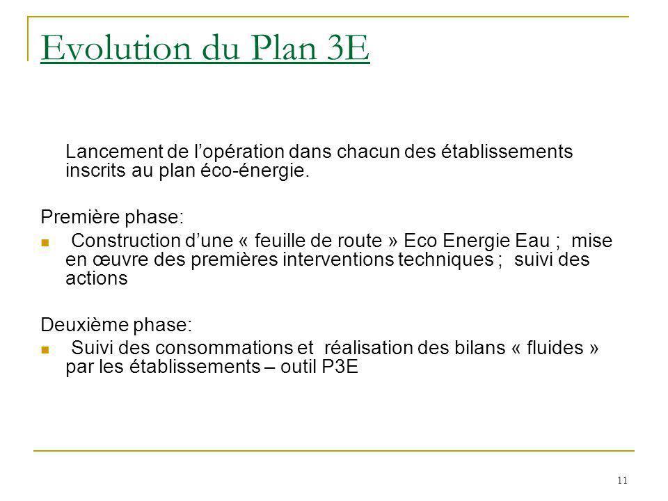 11 Evolution du Plan 3E Lancement de lopération dans chacun des établissements inscrits au plan éco-énergie.