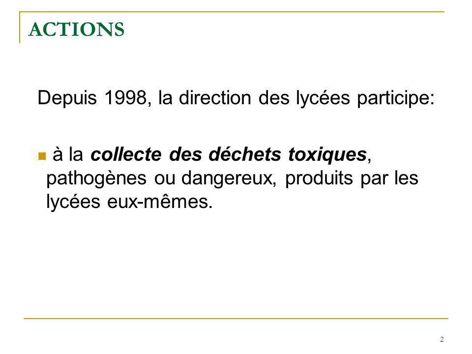 2 ACTIONS Depuis 1998, la direction des lycées participe: à la collecte des déchets toxiques, pathogènes ou dangereux, produits par les lycées eux-mêmes.