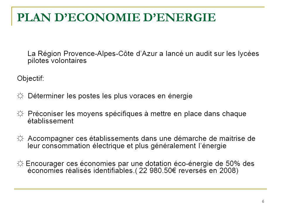 6 PLAN DECONOMIE DENERGIE La Région Provence-Alpes-Côte dAzur a lancé un audit sur les lycées pilotes volontaires Objectif: Déterminer les postes les plus voraces en énergie Préconiser les moyens spécifiques à mettre en place dans chaque établissement Accompagner ces établissements dans une démarche de maitrise de leur consommation électrique et plus généralement lénergie Encourager ces économies par une dotation éco-énergie de 50% des économies réalisés identifiables.( 22 980.50 reversés en 2008)