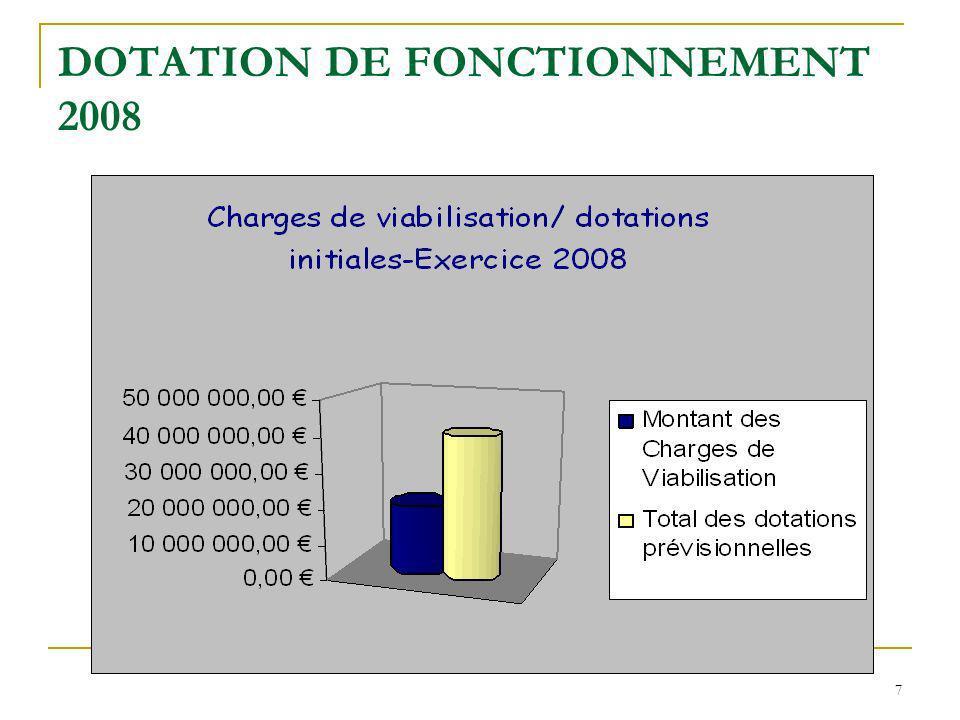 7 DOTATION DE FONCTIONNEMENT 2008