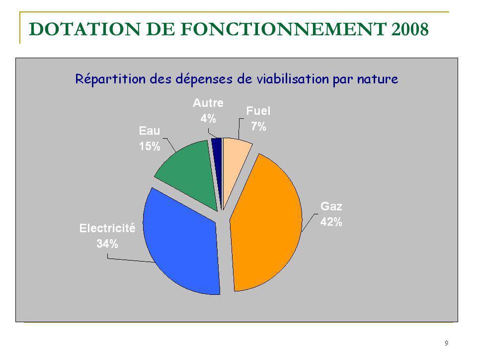 9 DOTATION DE FONCTIONNEMENT 2008