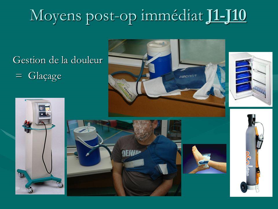Moyens post-op immédiat J1-J10 Gestion de la douleur = Glaçage = Glaçage