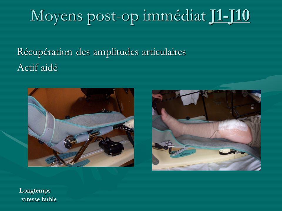 Récupération des amplitudes articulaires Actif aidé Longtemps vitesse faible Moyens post-op immédiat J1-J10