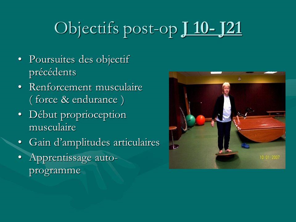 Objectifs post-op J 10- J21 Poursuites des objectif précédentsPoursuites des objectif précédents Renforcement musculaire ( force & endurance )Renforce