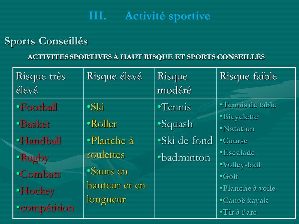 III. III.Activité sportive Sports Conseillés Risque très élevé Risque élevé Risque modéré Risque faible FootballFootball BasketBasket HandballHandball
