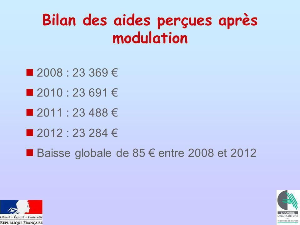 Bilan des aides perçues après modulation 2008 : 23 369 2010 : 23 691 2011 : 23 488 2012 : 23 284 Baisse globale de 85 entre 2008 et 2012
