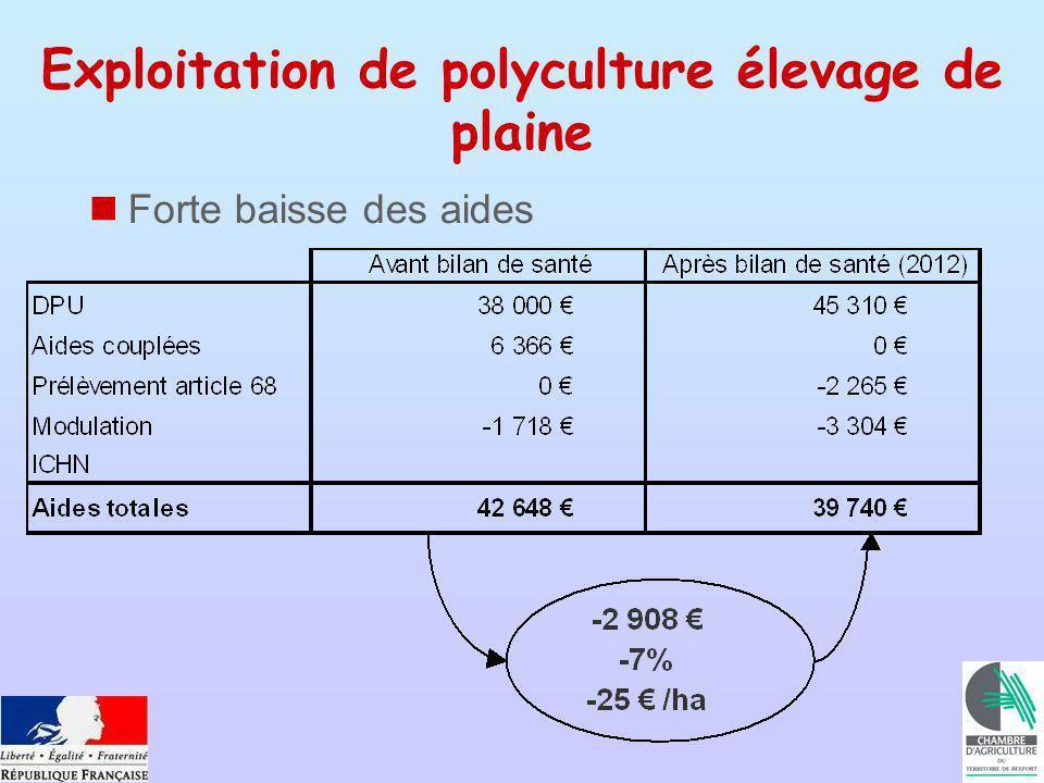 Exploitation de polyculture élevage de plaine Forte baisse des aides