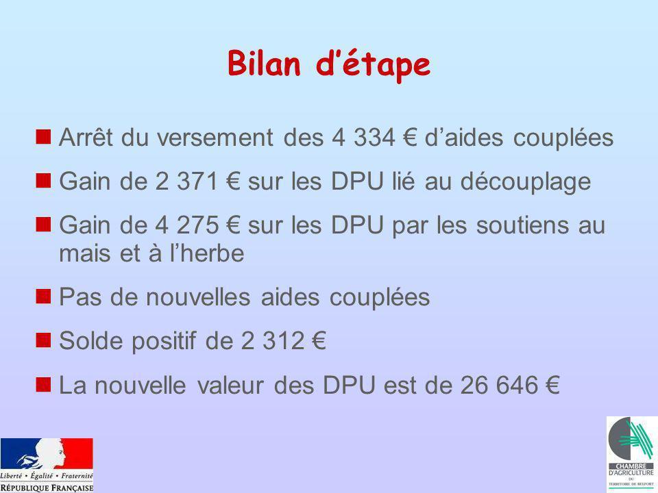 Bilan détape Arrêt du versement des 4 334 daides couplées Gain de 2 371 sur les DPU lié au découplage Gain de 4 275 sur les DPU par les soutiens au ma