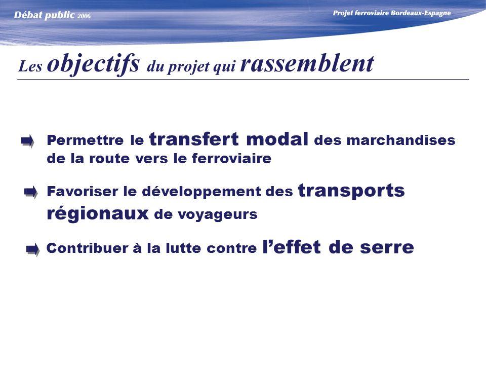 Permettre le transfert modal des marchandises de la route vers le ferroviaire Favoriser le développement des transports régionaux de voyageurs Contribuer à la lutte contre leffet de serre Les objectifs du projet qui rassemblent