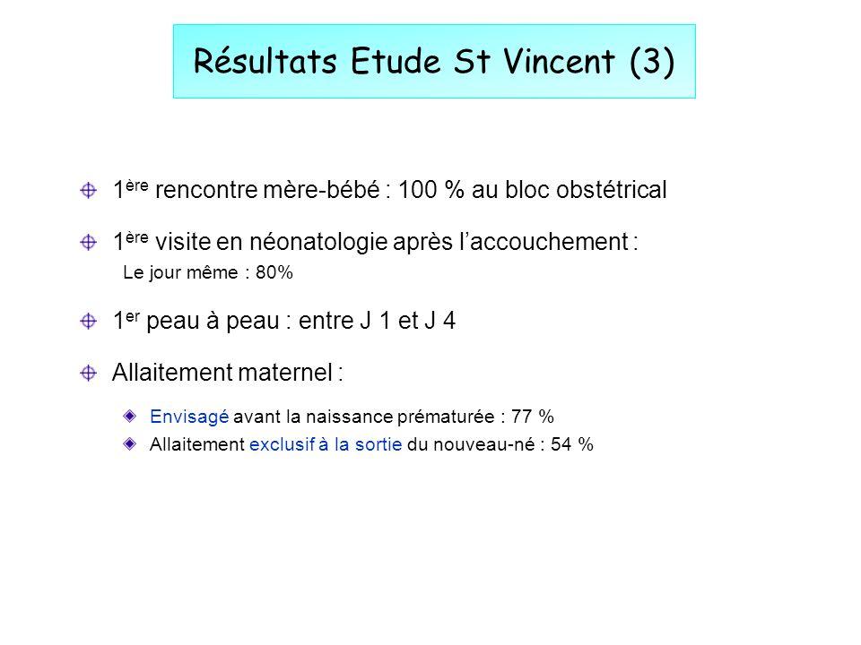 Résultats Etude St Vincent (3) 1 ère rencontre mère-bébé : 100 % au bloc obstétrical 1 ère visite en néonatologie après laccouchement : Le jour même :