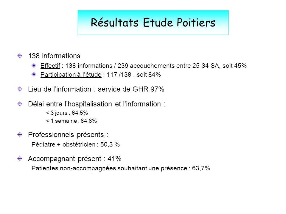Résultats Etude Poitiers 138 informations Effectif : 138 informations / 239 accouchements entre 25-34 SA, soit 45% Participation à létude : 117 /138,
