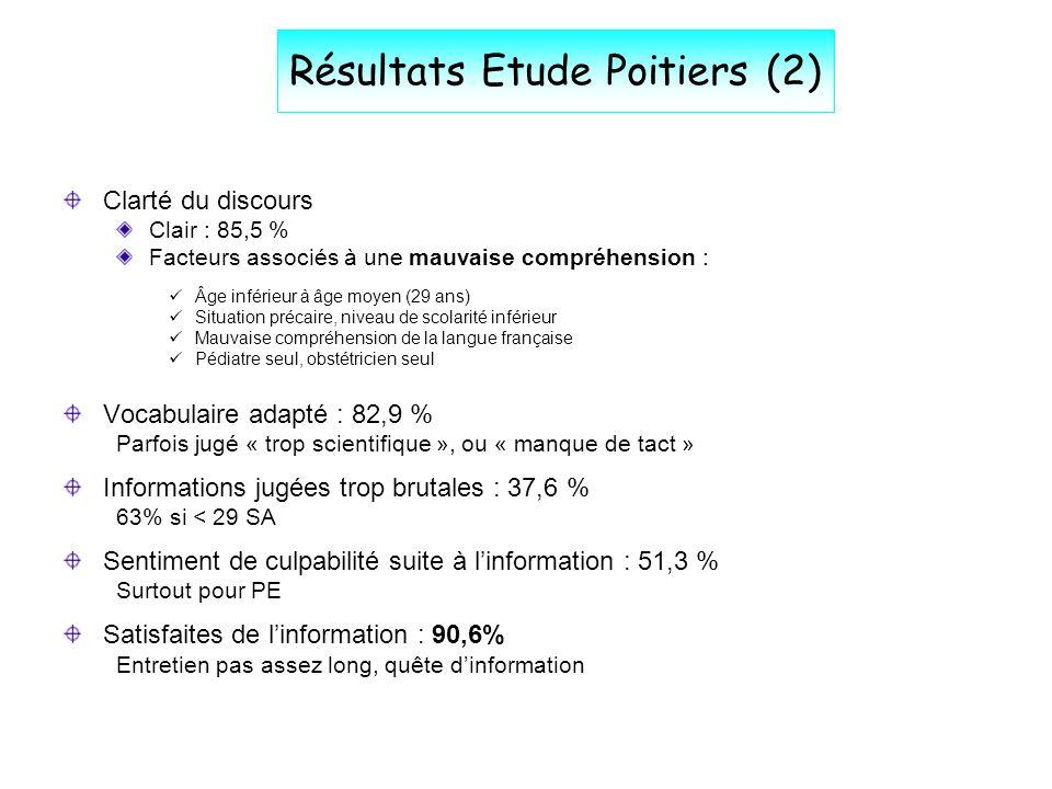 Résultats Etude Poitiers (3) Informations insuffisantes : 25,5 % Attentes des femmes : Prise en charge pédiatrique au moment de la naissance Information sur les grossesses ultérieures : 22 % réticences à lenvisager Visite du service de réanimation néonatale : Faite : 16,2 % Bénéfice pour celles qui lont faite : 89 % Environnement ressenti comme déstabilisant : 46,1 % Si visite non-faite