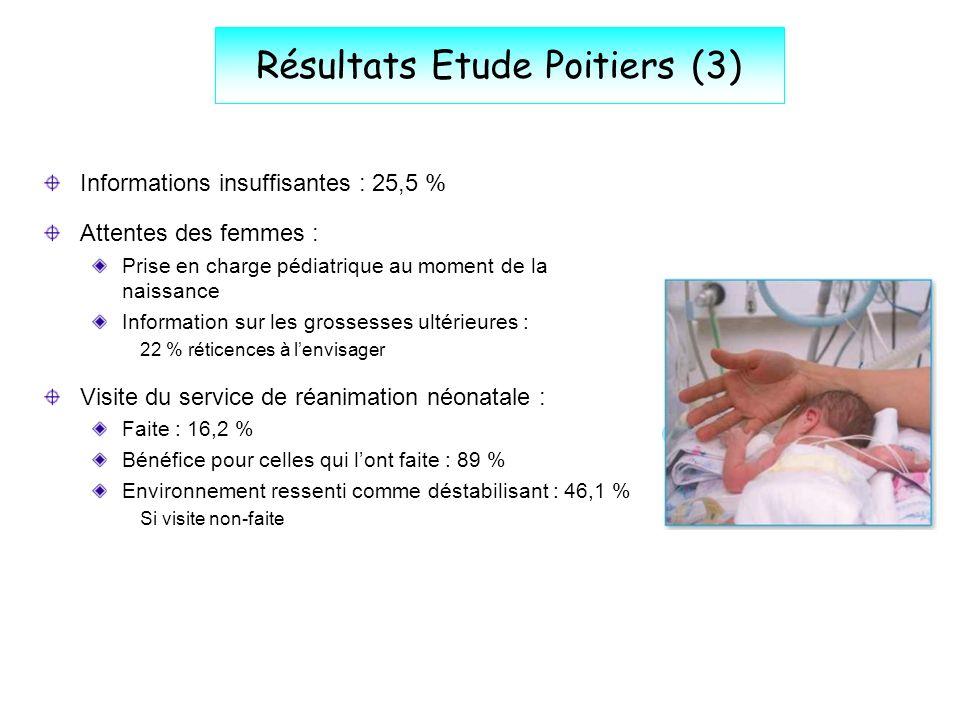 Résultats Etude Poitiers (3) Informations insuffisantes : 25,5 % Attentes des femmes : Prise en charge pédiatrique au moment de la naissance Informati
