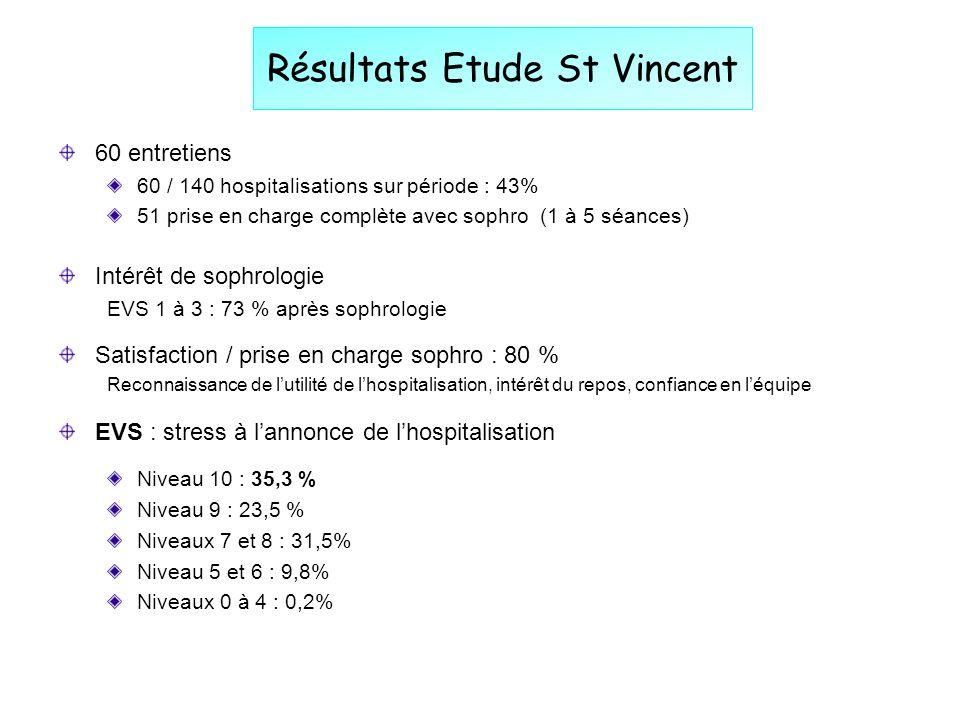 Résultats Etude St Vincent 60 entretiens 60 / 140 hospitalisations sur période : 43% 51 prise en charge complète avec sophro (1 à 5 séances) Intérêt d