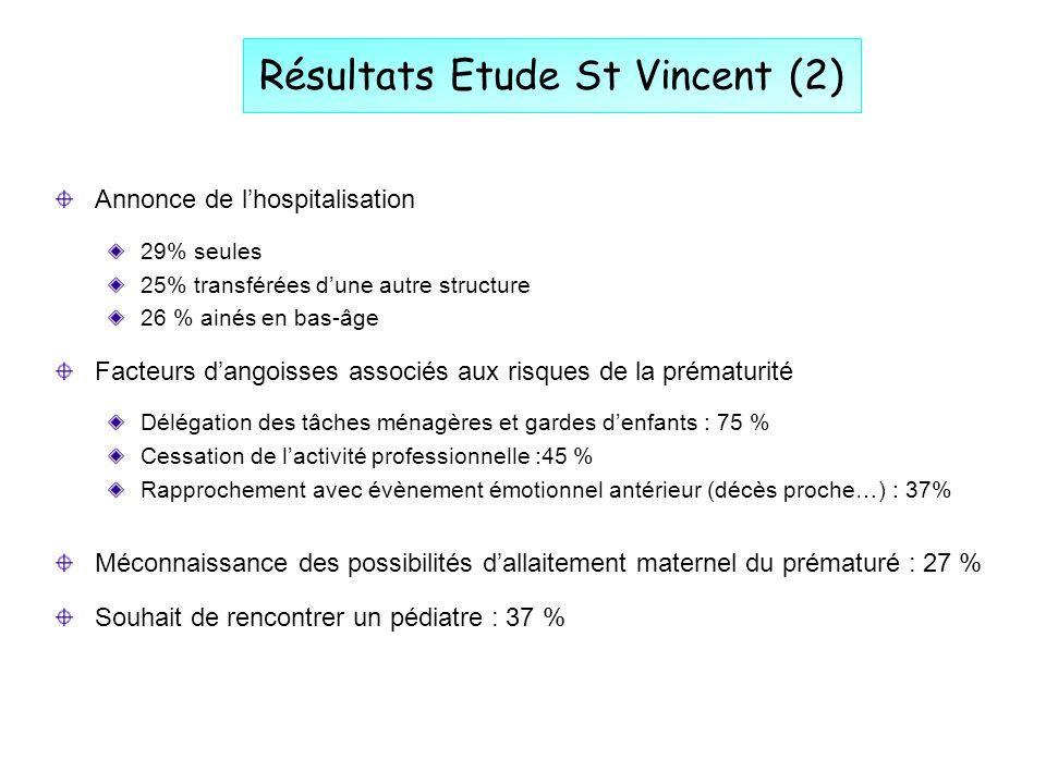 Résultats Etude St Vincent (2) Annonce de lhospitalisation 29% seules 25% transférées dune autre structure 26 % ainés en bas-âge Facteurs dangoisses a