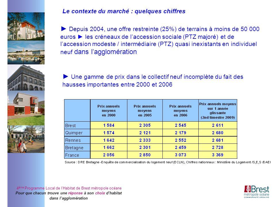 4 ème Programme Local de lHabitat de Brest métropole océane Pour que chacun trouve une réponse à son choix dhabitat dans lagglomération Depuis 2004, u