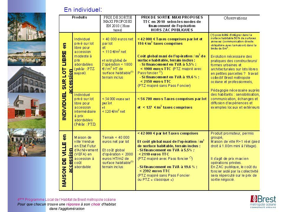 4 ème Programme Local de lHabitat de Brest métropole océane Pour que chacun trouve une réponse à son choix dhabitat dans lagglomération En individuel :