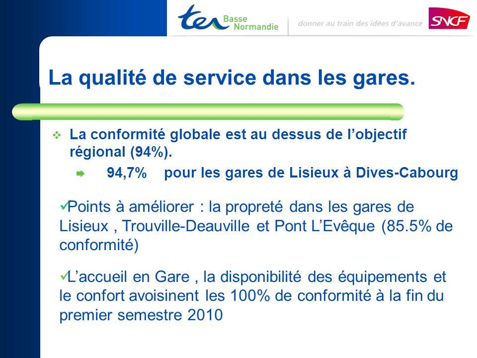 La qualité de service dans les gares. La conformité globale est au dessus de lobjectif régional (94%). 94,7% pour les gares de Lisieux à Dives-Cabourg