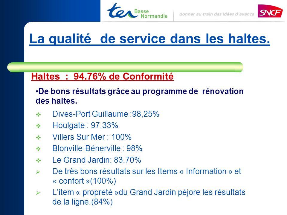 La qualité de service dans les haltes. Dives-Port Guillaume :98,25% Houlgate : 97,33% Villers Sur Mer : 100% Blonville-Bénerville : 98% Le Grand Jardi