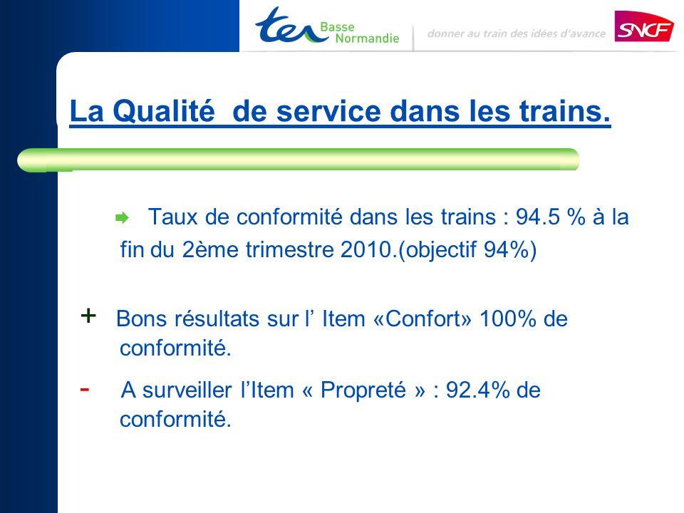 La Qualité de service dans les trains. Taux de conformité dans les trains : 94.5 % à la fin du 2ème trimestre 2010.(objectif 94%) + Bons résultats sur