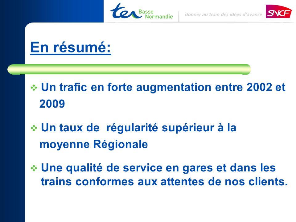 En résumé: Un trafic en forte augmentation entre 2002 et 2009 Un taux de régularité supérieur à la moyenne Régionale Une qualité de service en gares e