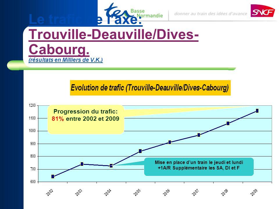 Le trafic de laxe: Trouville-Deauville/Dives- Cabourg. (résultats en Milliers de V.K.) Progression du trafic: 81% entre 2002 et 2009 Mise en place dun