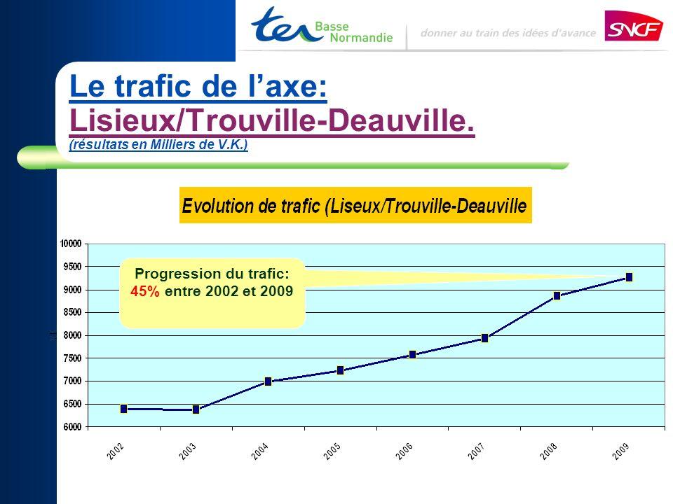 Le trafic de laxe: Lisieux/Trouville-Deauville. (résultats en Milliers de V.K.) Progression du trafic: 45% entre 2002 et 2009