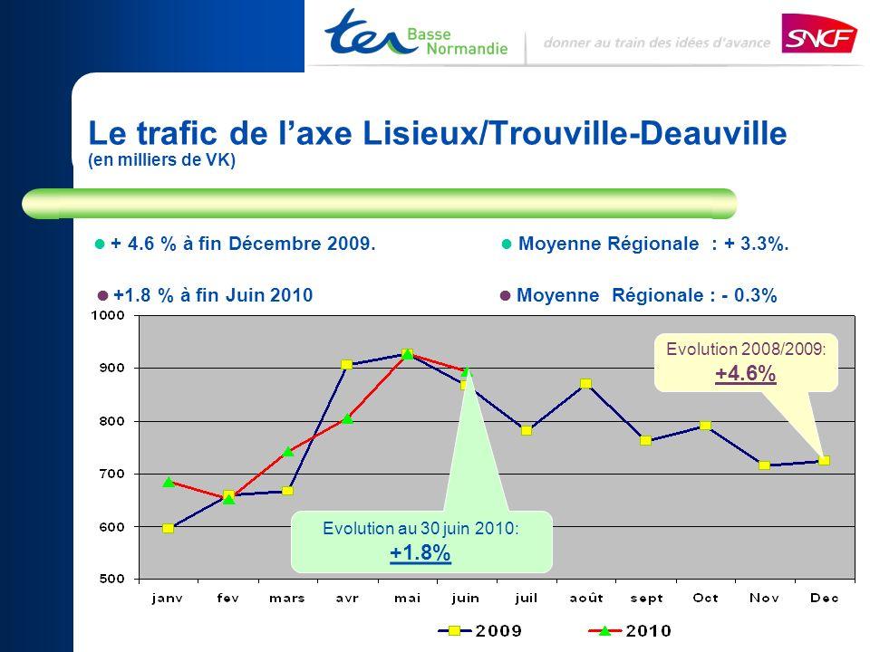 Le trafic de laxe Lisieux/Trouville-Deauville (en milliers de VK) + 4.6 % à fin Décembre 2009. Moyenne Régionale : + 3.3%. +1.8 % à fin Juin 2010 Moye
