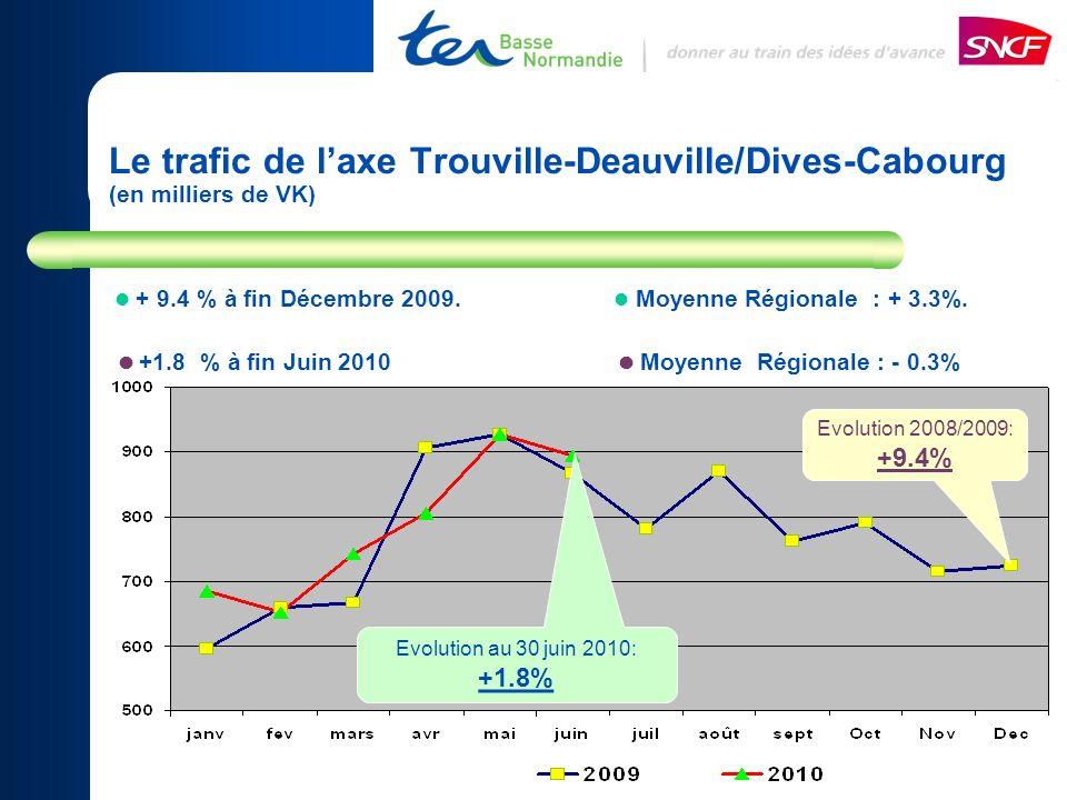 Le trafic de laxe Trouville-Deauville/Dives-Cabourg (en milliers de VK) + 9.4 % à fin Décembre 2009. Moyenne Régionale : + 3.3%. +1.8 % à fin Juin 201