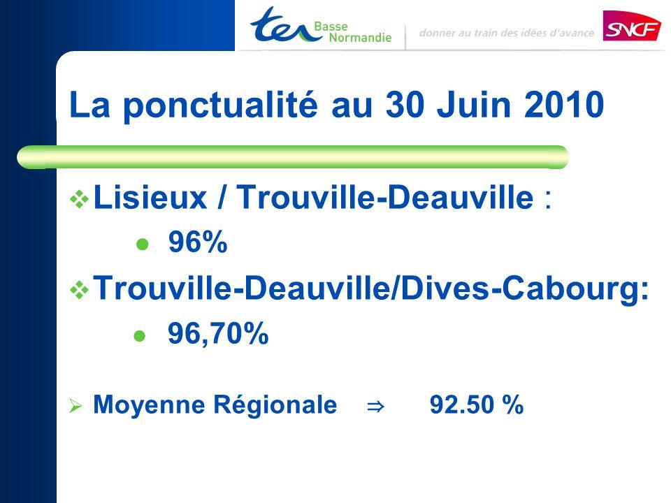 Principales Causes de retard. Lisieux/Dives-Cabourg (au 30/06)