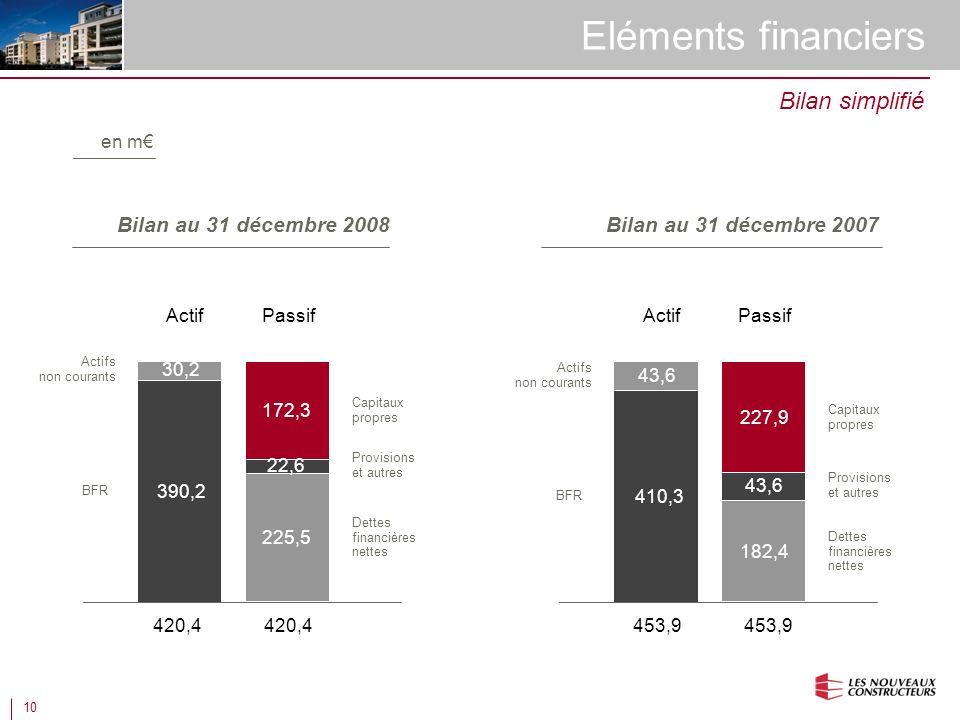 10 Eléments financiers Bilan simplifié PassifActif Actifs non courants BFR Capitaux propres Dettes financières nettes Provisions et autres 172,3 225,5 22,6 390,2 30,2 PassifActif 43,6 Actifs non courants BFR Capitaux propres Dettes financières nettes 410,3 227,9 182,4 Provisions et autres 43,6 Bilan au 31 décembre 2008Bilan au 31 décembre 2007 en m 420,4 453,9
