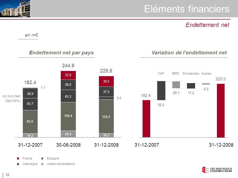 12 Eléments financiers Endettement net Variation de l endettement net en m Endettement net par pays France Allemagne Espagne Autres implantations 182,4 244,9 225,5 Zapf (50%) All.