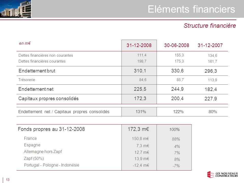 13 Eléments financiers Structure financière Fonds propres au 31-12-2008 France Espagne Allemagne hors Zapf Portugal - Pologne - Indonésie 172,3 m 100% 150,8 m 88% 7,3 m 4% 12,7 m 7% -12,4 m -7% Zapf (50%) 13,9 m 8% en m 30-06-2008 Dettes financières non courantes Endettement brut 31-12-2008 310,1 Trésorerie Dettes financières courantes Endettement net Capitaux propres consolidés 84,6 172,3 225,5 111,4 198,7 330,6 85,7 200,4 244,9 155,3 175,3 Endettement net / Capitaux propres consolidés131%122% 31-12-2007 296,3 113,9 227,9 182,4 134,6 161,7 80%