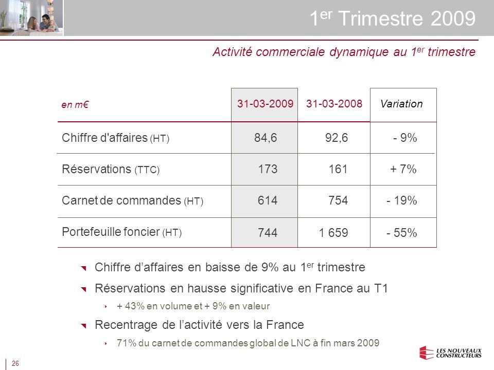 26 1 er Trimestre 2009 Chiffre daffaires en baisse de 9% au 1 er trimestre Réservations en hausse significative en France au T1 + 43% en volume et + 9% en valeur Recentrage de lactivité vers la France 71% du carnet de commandes global de LNC à fin mars 2009 Activité commerciale dynamique au 1 er trimestre en m Réservations (TTC) Chiffre d affaires (HT) Carnet de commandes (HT) Portefeuille foncier (HT) 31-03-2009 173 84,6 614 744 31-03-2008 161 92,6 754 1 659 - 9% + 7% - 19% - 55% Variation
