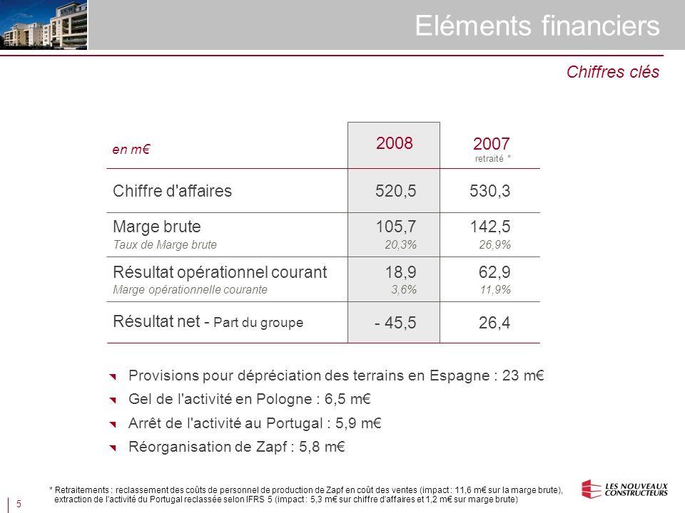 5 Eléments financiers en m Marge brute Chiffre d affaires Résultat opérationnel courant Taux de Marge brute Marge opérationnelle courante Résultat net - Part du groupe 2008 105,7 520,5 18,9 20,3% - 45,5 Chiffres clés 3,6% Provisions pour dépréciation des terrains en Espagne : 23 m Gel de l activité en Pologne : 6,5 m Arrêt de l activité au Portugal : 5,9 m Réorganisation de Zapf : 5,8 m 2007 retraité * 142,5 530,3 62,9 26,9% 26,4 11,9% * Retraitements : reclassement des coûts de personnel de production de Zapf en coût des ventes (impact : 11,6 m sur la marge brute), extraction de l activité du Portugal reclassée selon IFRS 5 (impact : 5,3 m sur chiffre d affaires et 1,2 m sur marge brute)