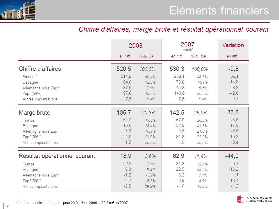 6 Eléments financiers Chiffre d affaires Chiffre daffaires, marge brute et résultat opérationnel courant France * Espagne Allemagne hors Zapf Autres implantations 2007 retraité 530,3 100,0% 258,1 48,7% 78,8 14,9% 45,2 8,5% 7,6 1,4% % du CAen m Zapf (50%) 140,6 26,5% Marge brute France Espagne Allemagne hors Zapf Autres implantations 142,5 26,9% 67,0 26,0% 32,9 41,8% 9,5 21,0% 1,9 25,0% Zapf (50%) 31,2 22,2% Résultat opérationnel courant France Espagne Allemagne hors Zapf Autres implantations 62,9 11,9% 31,3 12,1% 22,5 28,6% 3,2 7,1% -1,0 -13,2% Zapf (50%) 520,5 100,0% 314,2 60,4% 64,0 12,3% 37,0 7,1% 7,5 1,4% 2008 % du CAen m 97,8 18,8% 105,7 20,3% 61,2 19,5% 15,0 23,4% 7,0 18,9% 1,5 20,0% 21,0 21,5% 18,9 3,6% 22,2 7,1% 6,3 9,8% -1,2 -3,2% -2,2 -29,3% -6,2 -6,3% 6,9 4,9% * dont immobilier dentreprise pour 23,3 m en 2008 et 32,3 m en 2007 -9,8 56,1 -14,8 -8,2 -0,1 Variation en m -42,8 -36,8 -5,8 -17,9 -2,5 -0,4 -10,2 -44,0 -9,1 -16,2 -4,4 -1,2 -13,1